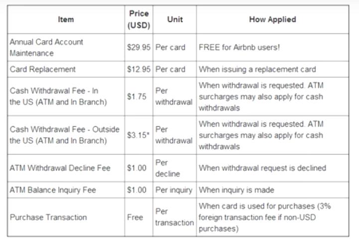 payoneer fees